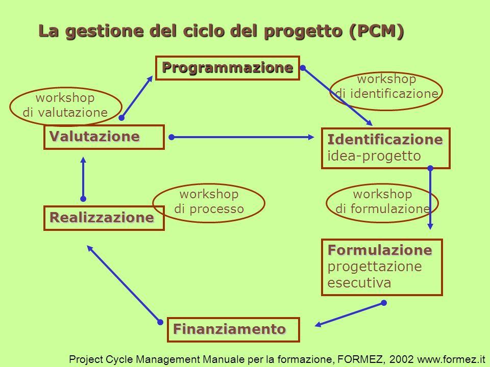 Programmazione Identificazione Identificazione idea-progetto Finanziamento Realizzazione Valutazione Formulazione Formulazione progettazione esecutiva