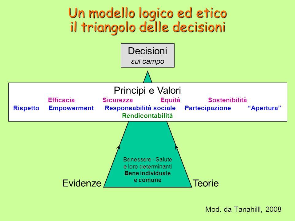 Un modello logico ed etico il triangolo delle decisioni Decisioni sul campo Principi e Valori Efficacia Sicurezza Equità Sostenibilità Rispetto Empowerment Responsabilità sociale Partecipazione Apertura Rendicontabilità EvidenzeTeorie Benessere - Salute e loro determinanti Bene individuale e comune Mod.