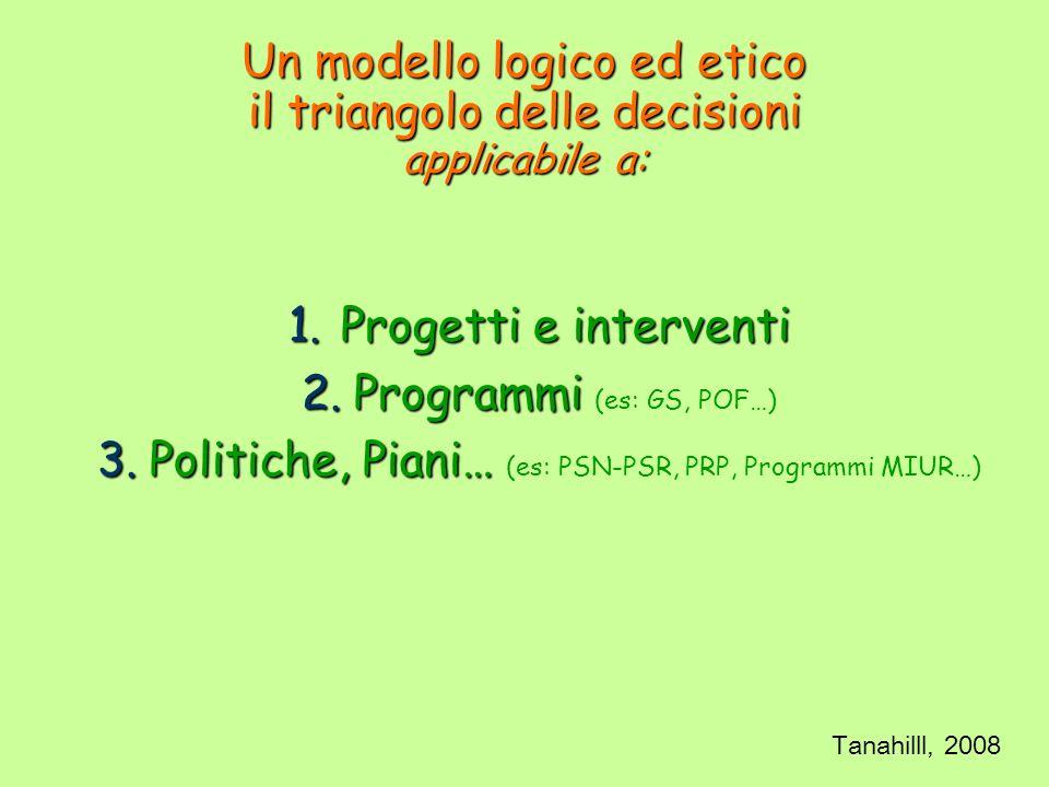 1.Progetti e interventi 2.Programmi 2.Programmi (es: GS, POF…) 3.Politiche, Piani… 3.Politiche, Piani… (es: PSN-PSR, PRP, Programmi MIUR…) Un modello logico ed etico il triangolo delle decisioni applicabile a: Tanahilll, 2008