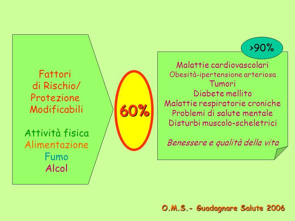 Fattori di Rischio/ Protezione Modificabili Attività fisica Alimentazione Fumo Alcol Malattie cardiovascolari Obesità-ipertensione arteriosa Tumori Diabete mellito Malattie respiratorie croniche Problemi di salute mentale Disturbi muscolo-scheletrici Benessere e qualità della vita 60% >90% O.M.S.- Guadagnare Salute 2006