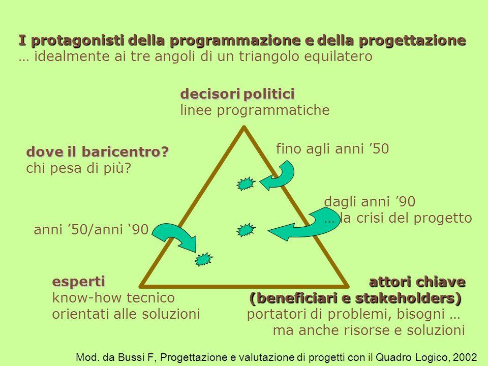 I protagonisti della programmazione e della progettazione I protagonisti della programmazione e della progettazione … idealmente ai tre angoli di un t