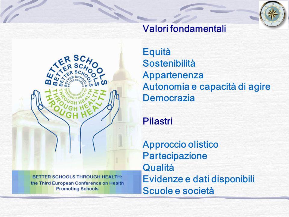 Valori fondamentali Equità Sostenibilità Appartenenza Autonomia e capacità di agire Democrazia Pilastri Approccio olistico Partecipazione Qualità Evidenze e dati disponibili Scuole e società
