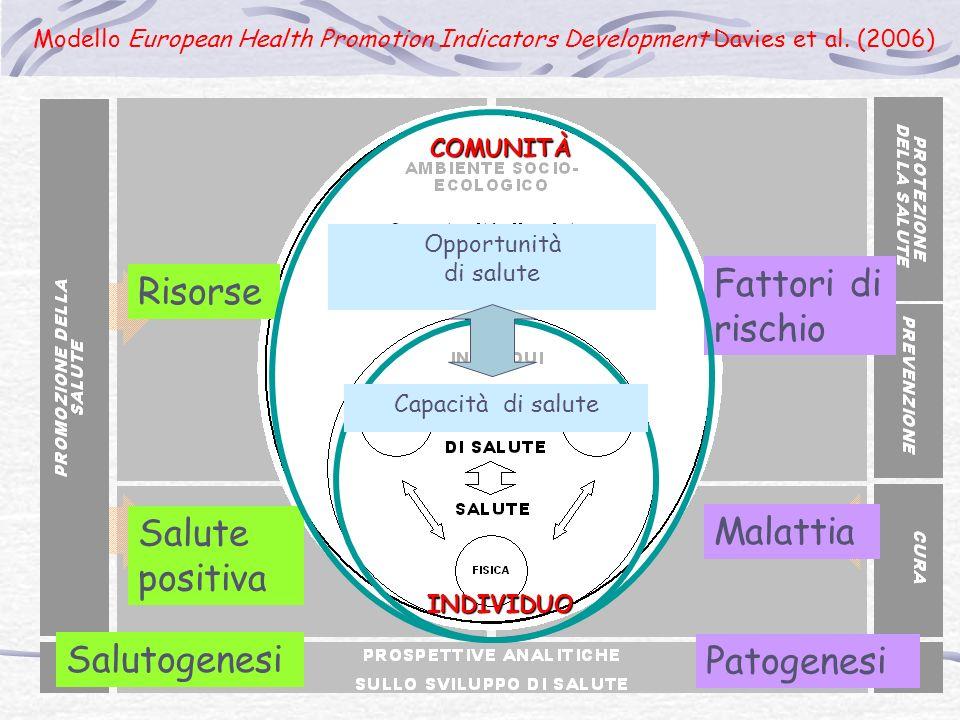 Risorse Salute positiva Salutogenesi Fattori di rischio Malattia Patogenesi Opportunità di salute Capacità di salute INDIVIDUOCOMUNITÀ Modello European Health Promotion Indicators Development Davies et al.
