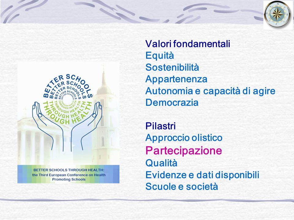 Valori fondamentali Equità Sostenibilità Appartenenza Autonomia e capacità di agire Democrazia Pilastri Approccio olistico Partecipazione Qualità Evid