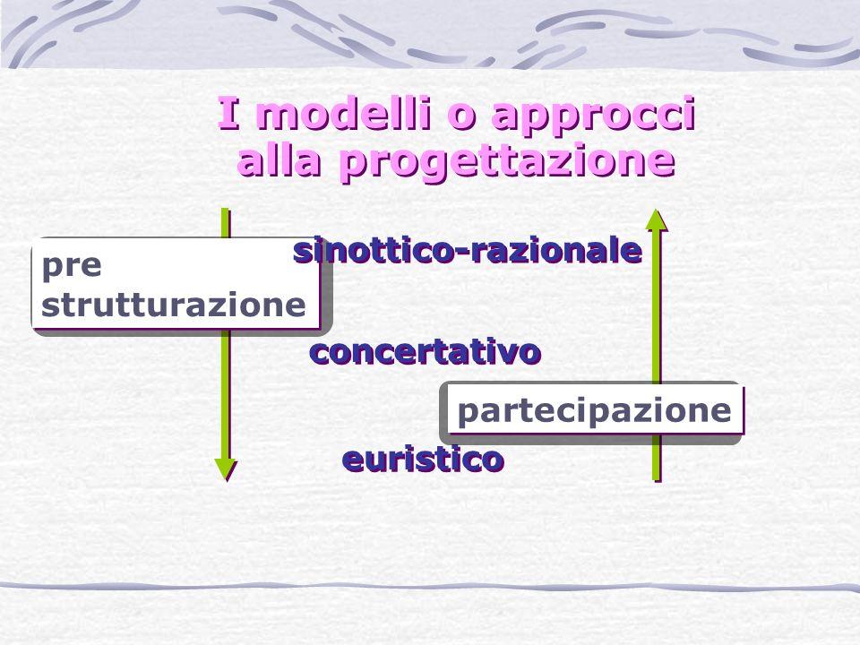 I modelli o approcci alla progettazione concertativo euristico pre strutturazione partecipazione sinottico-razionale