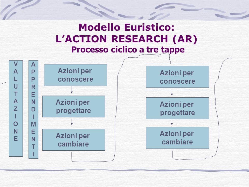 Modello Euristico: LACTION RESEARCH (AR) Processo ciclico a tre tappe Azioni per conoscere Azioni per progettare Azioni per cambiare Azioni per cambia