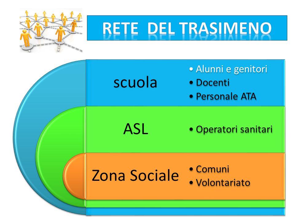 scuola ASL Zona Sociale Alunni e genitori Docenti Personale ATA Operatori sanitari Comuni Volontariato