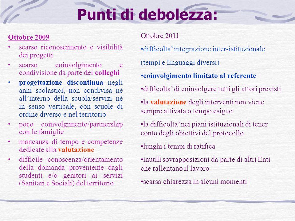 Punti di debolezza: Ottobre 2009 scarso riconoscimento e visibilità dei progetti scarso coinvolgimento e condivisione da parte dei colleghi progettazi