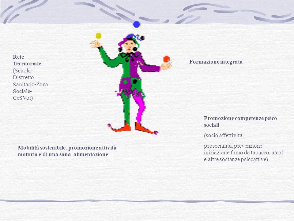 Rete Territoriale (Scuola- Distretto Sanitario-Zona Sociale- CeSVol) Promozione competenze psico- sociali (socio affettività, prosocialità, prevenzione iniziazione fumo da tabacco, alcol e altre sostanze psicoattive) Mobilità sostenibile, promozione attività motoria e di una sana alimentazione Formazione integrata