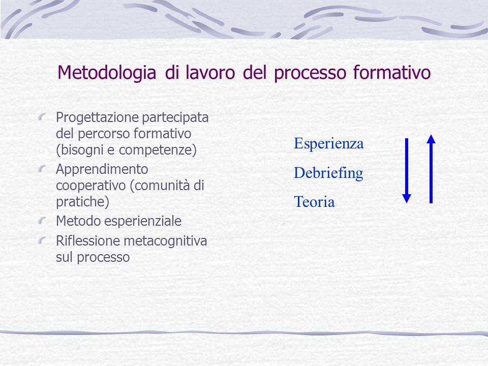 Metodologia di lavoro del processo formativo Progettazione partecipata del percorso formativo (bisogni e competenze) Apprendimento cooperativo (comunità di pratiche) Metodo esperienziale Riflessione metacognitiva sul processo Esperienza Debriefing Teoria