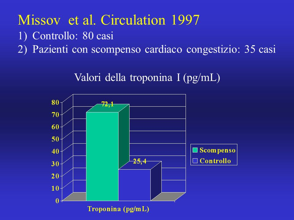 Missov et al. Circulation 1997 1)Controllo: 80 casi 2)Pazienti con scompenso cardiaco congestizio: 35 casi Valori della troponina I (pg/mL)