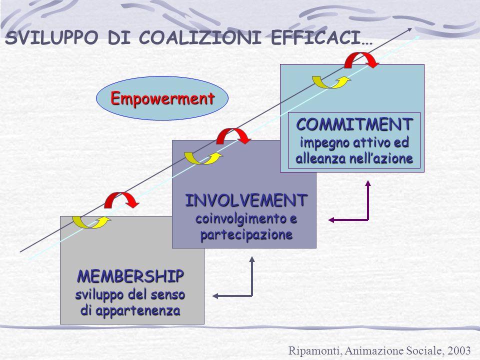 MEMBERSHIP sviluppo del senso di appartenenza INVOLVEMENT coinvolgimento e partecipazione COMMITMENT impegno attivo ed alleanza nellazione SVILUPPO DI COALIZIONI EFFICACI… Empowerment Ripamonti, Animazione Sociale, 2003