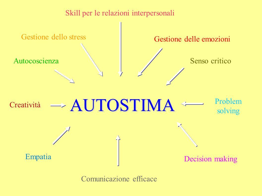 AUTOSTIMA Gestione dello stress Autocoscienza Gestione delle emozioni Empatia Senso critico Decision making Problem solving Creatività Comunicazione efficace Skill per le relazioni interpersonali