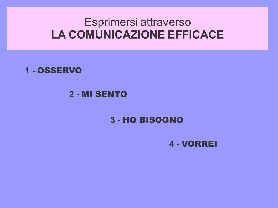 Esprimersi attraverso LA COMUNICAZIONE EFFICACE 1 - OSSERVO 2 - MI SENTO 3 - HO BISOGNO 4 - VORREI