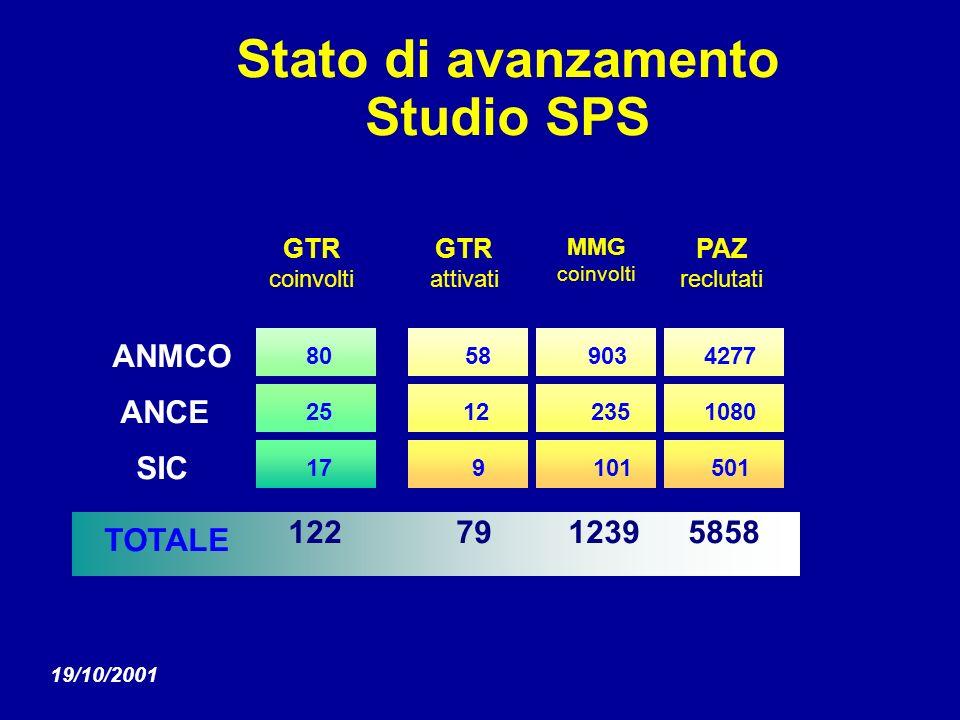 GTR coinvolti GTR attivati ANMCO 80 58 ANCE 2512 SIC 17 9 TOTALE 122791239 Stato di avanzamento Studio SPS MMG coinvolti 903235101 19/10/2001 PAZ recl