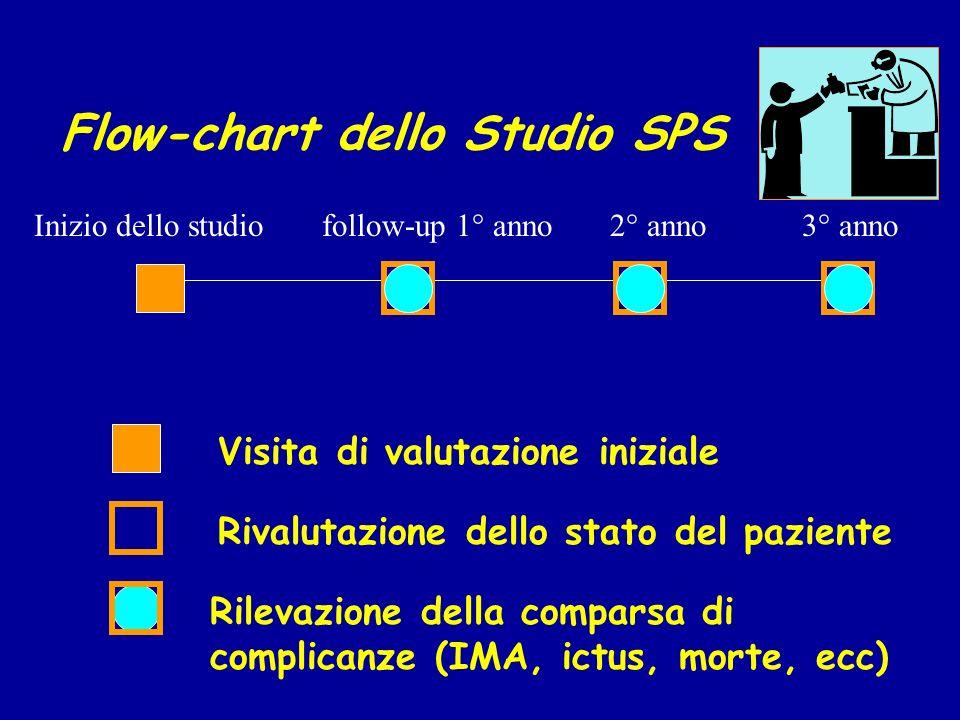 Flow-chart dello Studio SPS Inizio dello studiofollow-up 1° anno2° anno3° anno Visita di valutazione iniziale Rivalutazione dello stato del paziente R