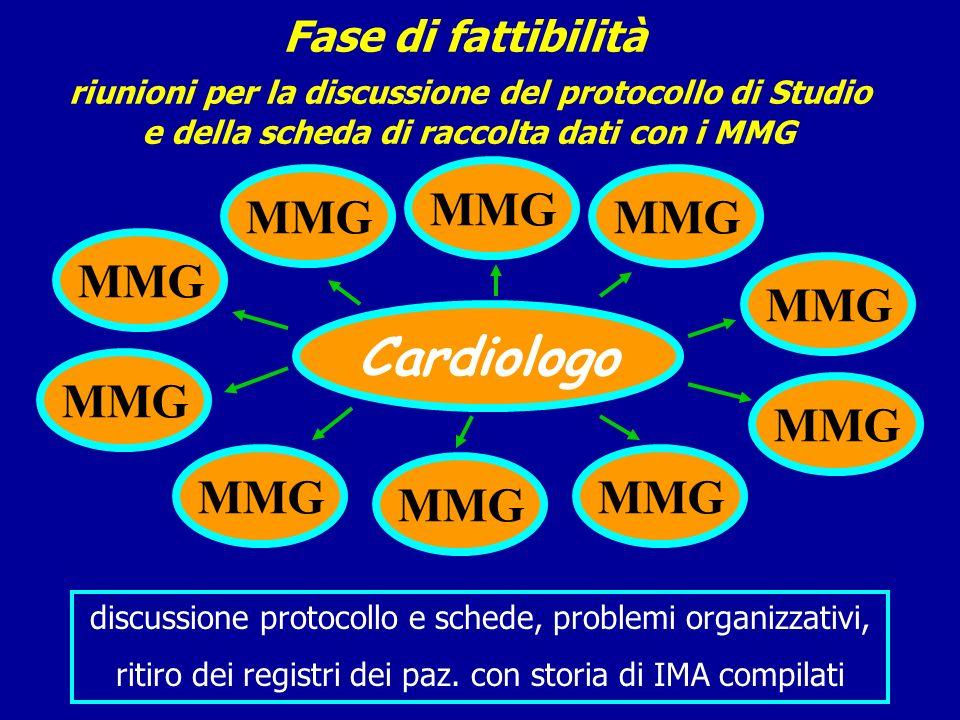 Fase di fattibilità riunioni per la discussione del protocollo di Studio e della scheda di raccolta dati con i MMG Cardiologo MMG discussione protocol
