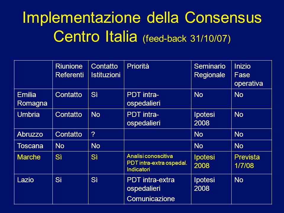 Implementazione della Consensus Italia del Sud (feed-back 31/10/07) Riunione Referenti Contatto Istituzioni PrioritàSeminario Regionale Inizio Fase operativa CampaniaNo CalabriaSìRichiesto Analisi conoscitiva PDT intra-extra ospedalieri Ipotesi 2008 No BasilicataSi Amb SC PDT intraosp.