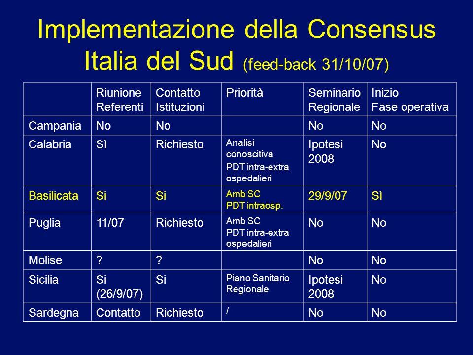 Implementazione della Consensus Italia del Sud (feed-back 31/10/07) Riunione Referenti Contatto Istituzioni PrioritàSeminario Regionale Inizio Fase op