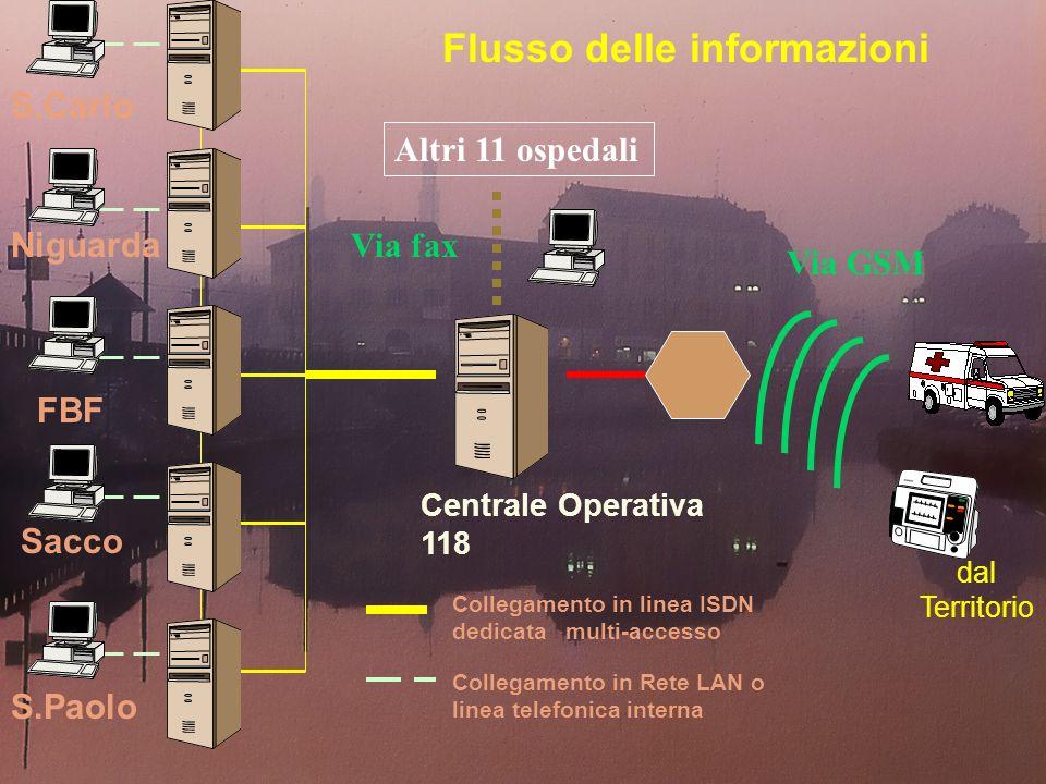 Centrale Operativa 118 dal Territorio Flusso delle informazioni S.Paolo FBF Sacco Niguarda S.Carlo Collegamento in Rete LAN o linea telefonica interna Collegamento in linea ISDN dedicata multi-accesso Via GSM Via fax Altri 11 ospedali