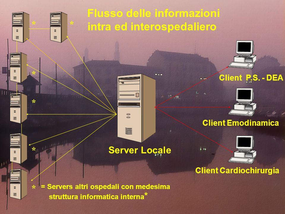 Server Locale Client Cardiochirurgia Client P.S. - DEA Client Emodinamica Flusso delle informazioni intra ed interospedaliero = Servers altri ospedali