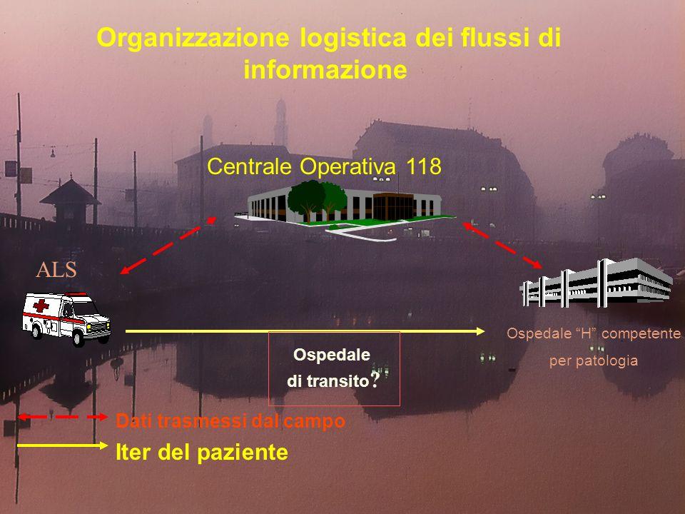 Organizzazione logistica dei flussi di informazione Centrale Operativa 118 Ospedale H competente per patologia Dati trasmessi dal campo Iter del paziente ALS Ospedale di transito