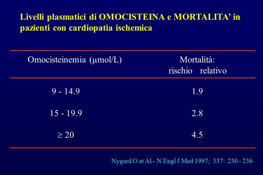 Livelli plasmatici di OMOCISTEINA e MORTALITA in pazienti con cardiopatia ischemica Omocisteinemia (µmol/L) Mortalità: rischio relativo 9 - 14.9 15 -