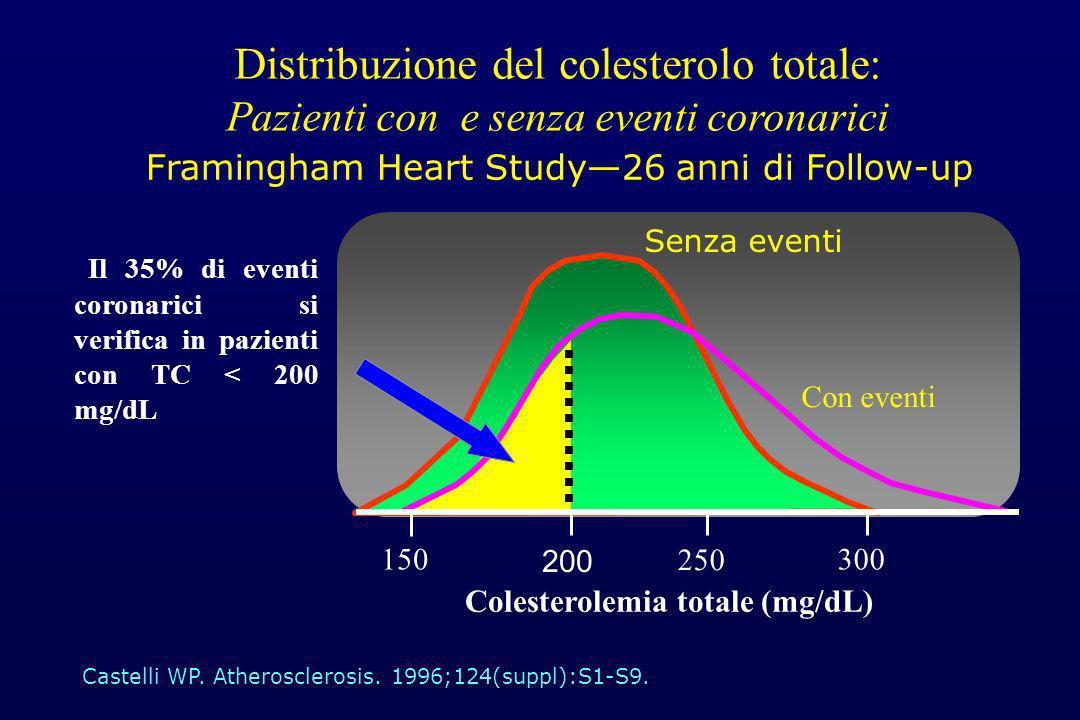 Distribuzione del colesterolo totale: Pazienti con e senza eventi coronarici Castelli WP. Atherosclerosis. 1996;124(suppl):S1-S9. Il 35% di eventi cor
