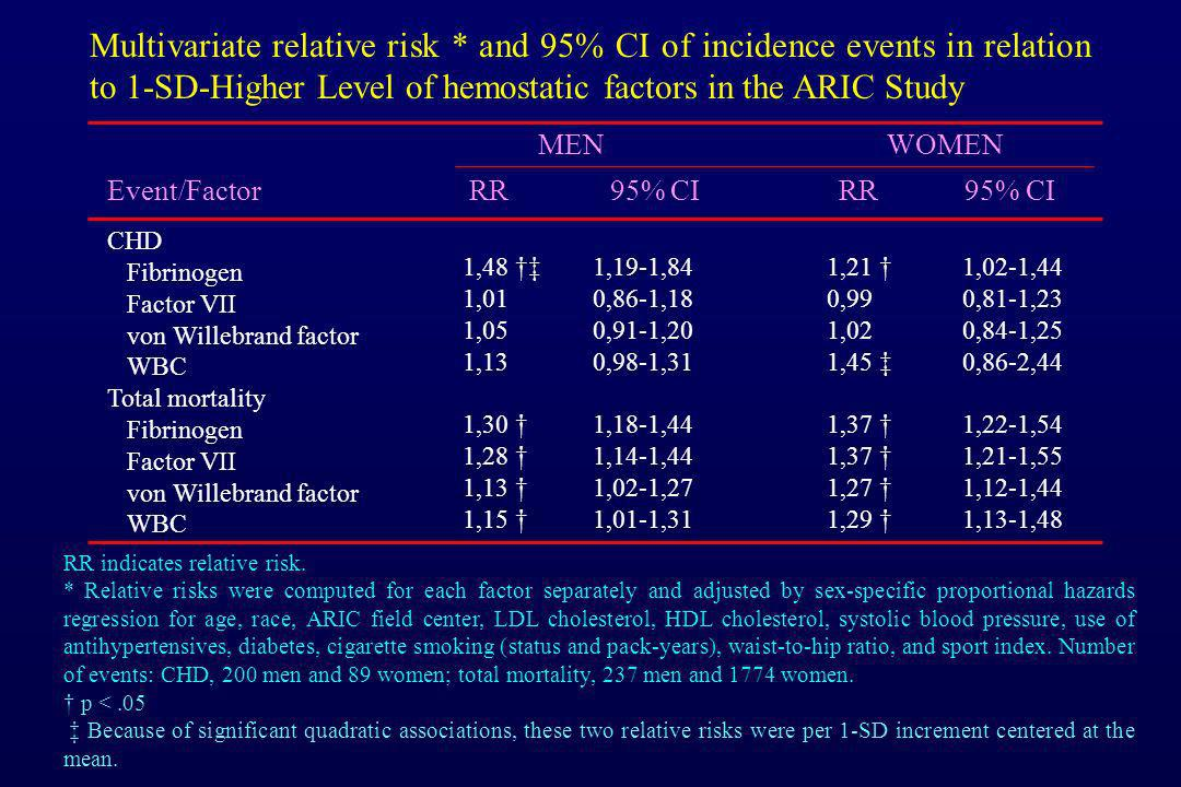 Multivariate relative risk * and 95% CI of incidence events in relation to 1-SD-Higher Level of hemostatic factors in the ARIC Study Event/Factor RR 9
