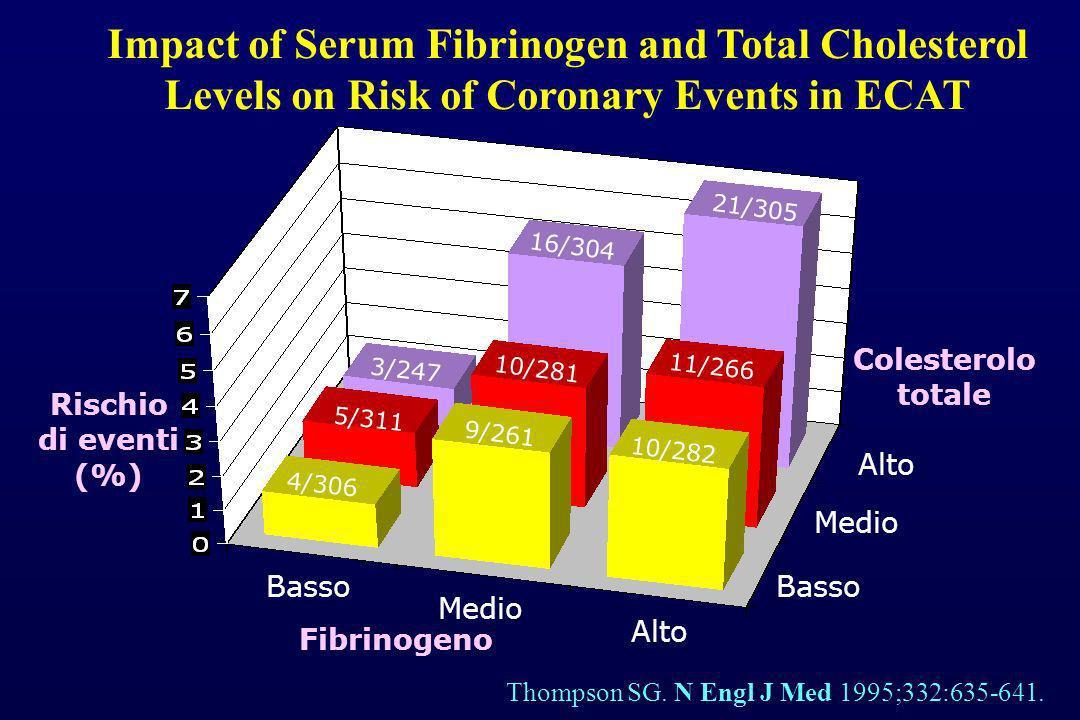 Impact of Serum Fibrinogen and Total Cholesterol Levels on Risk of Coronary Events in ECAT Thompson SG. N Engl J Med 1995;332:635-641. Fibrinogeno Bas