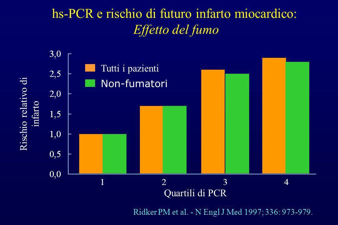 hs-PCR e rischio di futuro infarto miocardico: Effetto del fumo Ridker PM et al. - N Engl J Med 1997; 336: 973-979. 1 Rischio relativo di infarto Quar