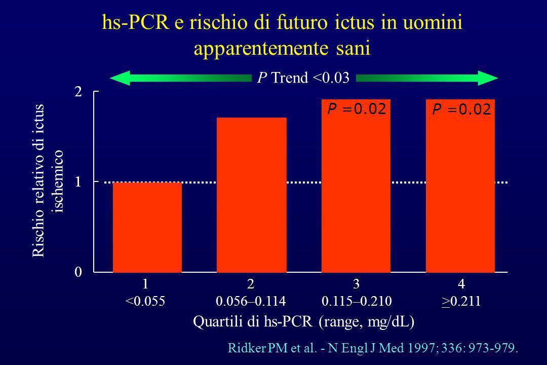 hs-PCR e rischio di futuro ictus in uomini apparentemente sani Ridker PM et al. - N Engl J Med 1997; 336: 973-979. 1 <0.055 Rischio relativo di ictus