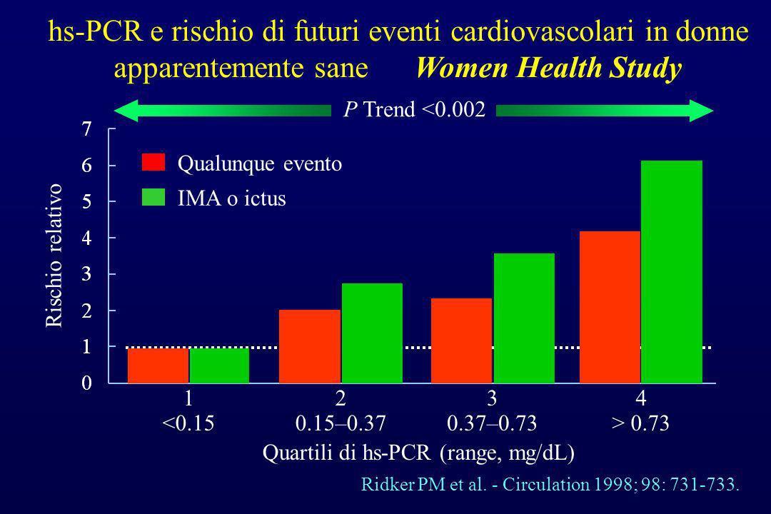 hs-PCR e rischio di futuri eventi cardiovascolari in donne apparentemente sane Women Health Study Ridker PM et al. - Circulation 1998; 98: 731-733. 1