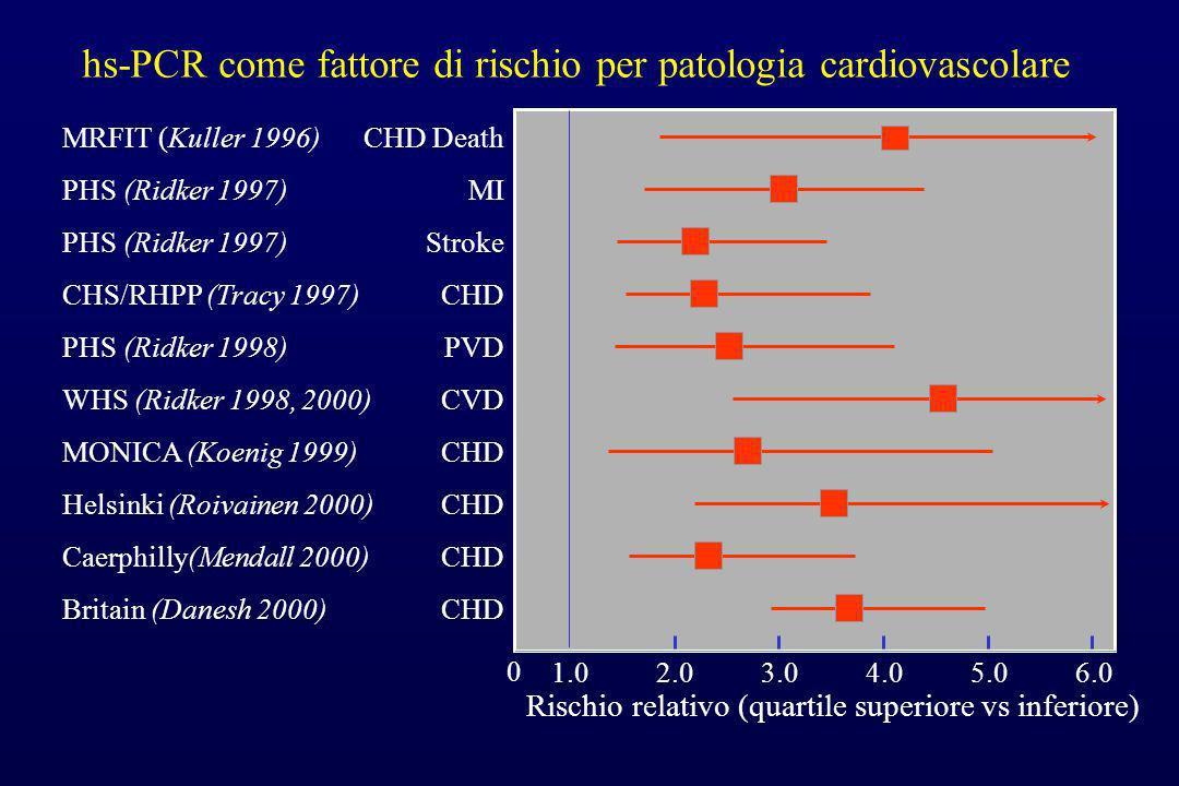 hs-PCR come fattore di rischio per patologia cardiovascolare 1.02.03.04.05.06.0 Rischio relativo (quartile superiore vs inferiore) CHD Death MI Stroke