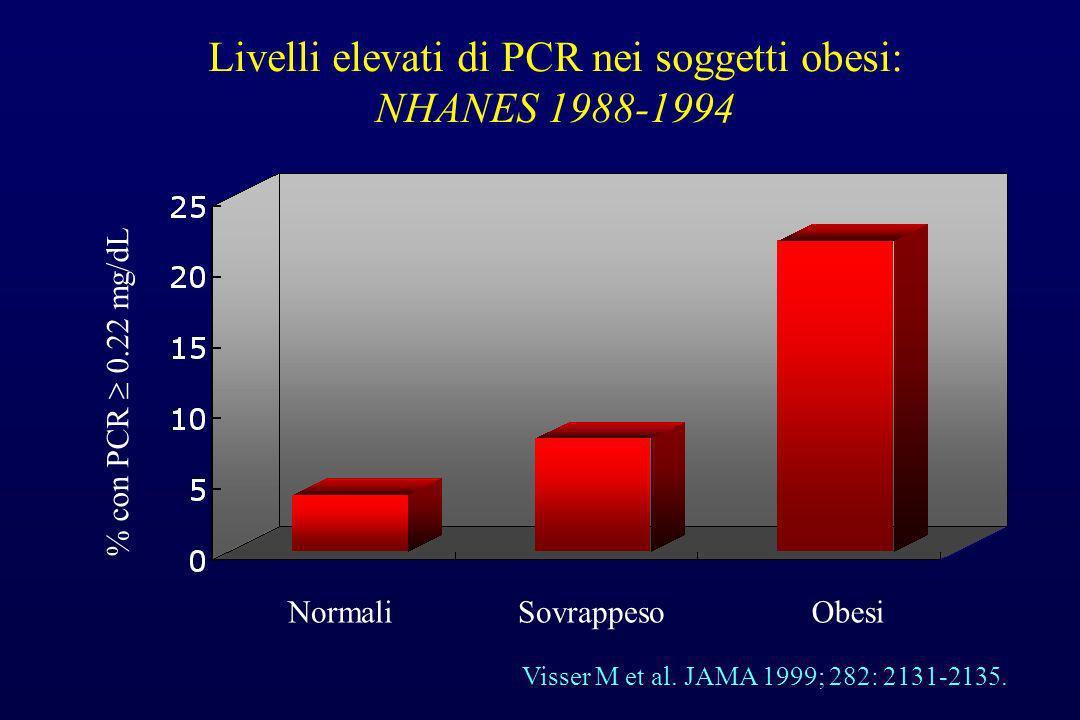 Livelli elevati di PCR nei soggetti obesi: NHANES 1988-1994 Visser M et al. JAMA 1999; 282: 2131-2135. Normali % con PCR 0.22 mg/dL SovrappesoObesi