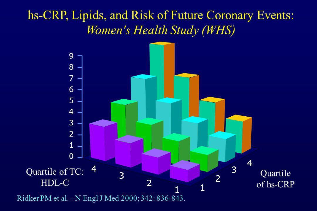 Quartile of TC: HDL-C Quartile of hs-CRP 4 3 2 1 1 2 3 4 98765432109876543210 hs-CRP, Lipids, and Risk of Future Coronary Events: Women's Health Study
