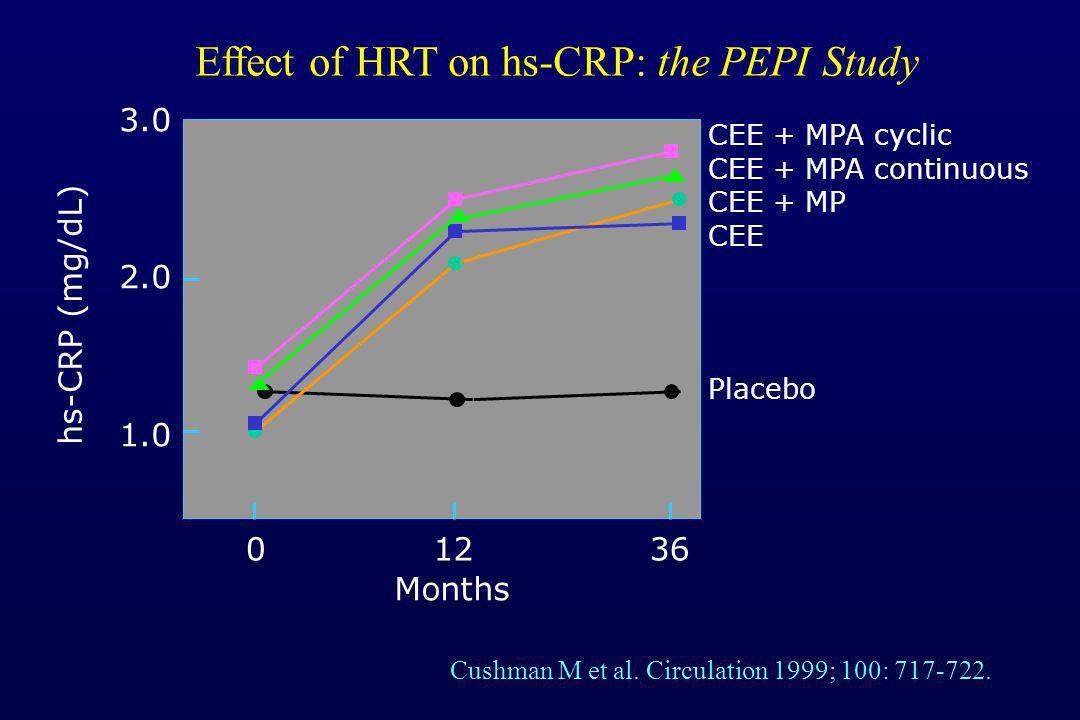 Effect of HRT on hs-CRP: the PEPI Study 3.0 2.0 1.0 hs-CRP (mg/dL) Months 01236 Cushman M et al. Circulation 1999; 100: 717-722. CEE + MPA cyclic CEE