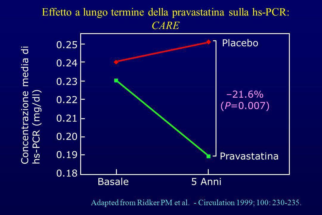 Adapted from Ridker PM et al. - Circulation 1999; 100: 230-235. Pravastatina Placebo Concentrazione media di hs-PCR (mg/dl) –21.6% (P=0.007) 0.25 0.24
