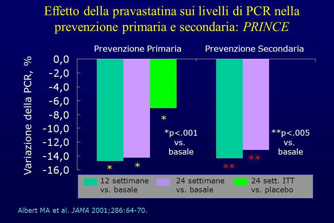 Effetto della pravastatina sui livelli di PCR nella prevenzione primaria e secondaria: PRINCE Prevenzione Primaria Variazione della PCR, % Prevenzione