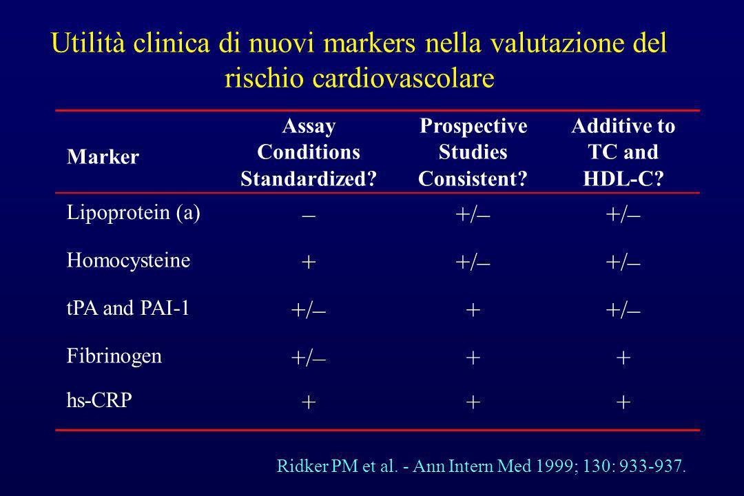 Utilità clinica di nuovi markers nella valutazione del rischio cardiovascolare +++ hs-CRP +++/– Fibrinogen +/–+ tPA and PAI-1 +/– + Homocysteine +/– –