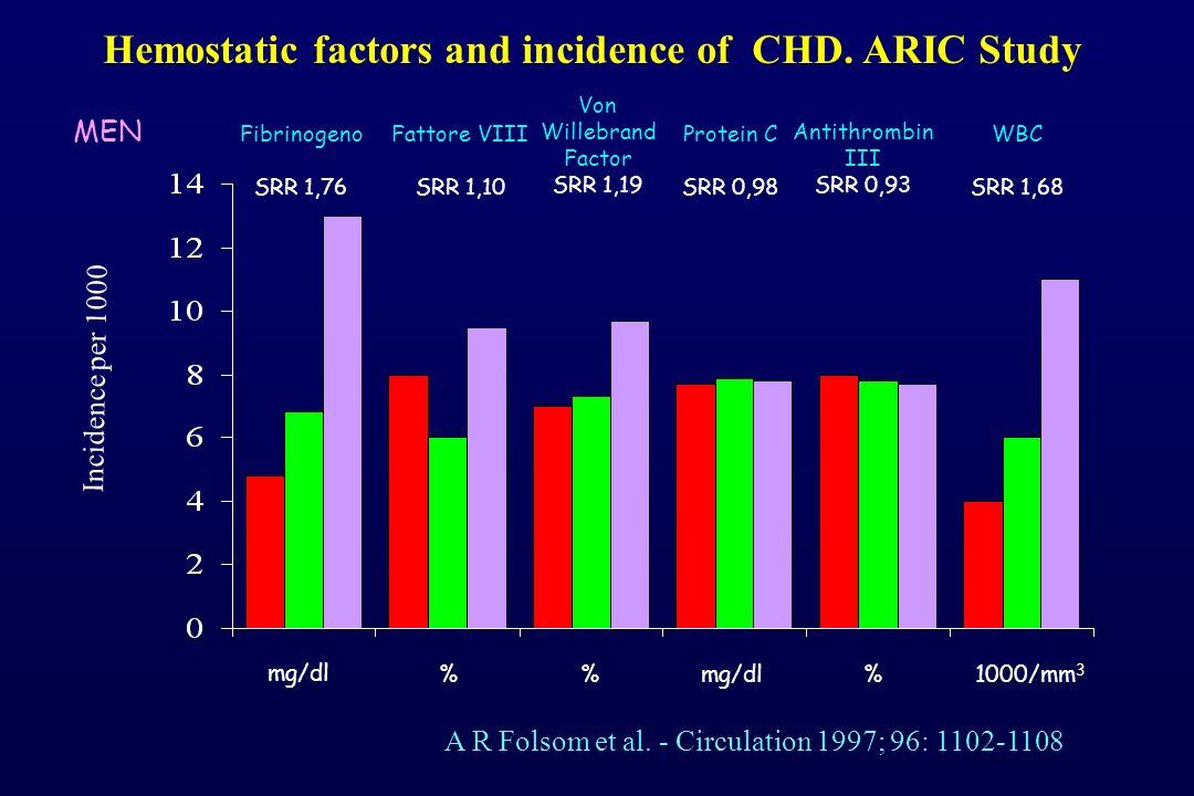Incidence per 1000 Fibrinogeno SRR 1,76 Fattore VIII SRR 1,10 Von Willebrand Factor SRR 1,19 Protein C SRR 0,98 Antithrombin III SRR 0,93 WBC SRR 1,68