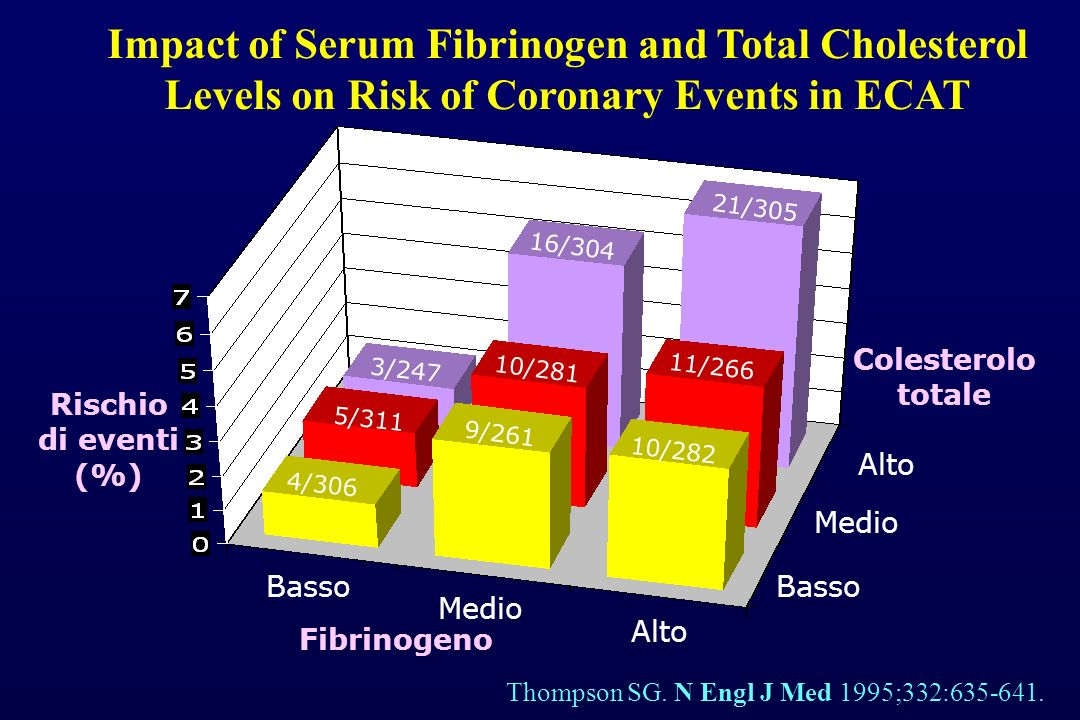 Impact of Serum Fibrinogen and Total Cholesterol Levels on Risk of Coronary Events in ECAT Thompson SG. N Engl J Med 1995;332:635-641. Fibrinogeno Bas