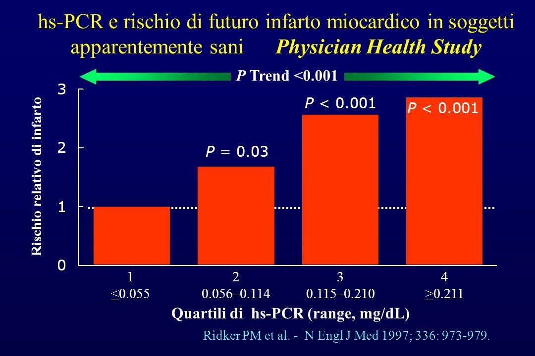 hs-PCR e rischio di futuro infarto miocardico in soggetti apparentemente sani Physician Health Study Ridker PM et al. - N Engl J Med 1997; 336: 973-97