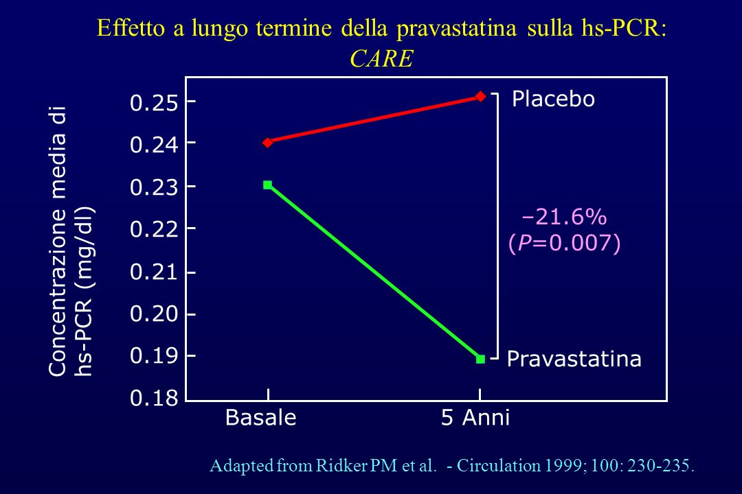 Adapted from Ridker PM et al. - Circulation 1999; 100: 230-235. Pravastatina Placebo Concentrazione media di hs-PCR (mg/dl) –21.6% (P=0.007) 0.25 0.24