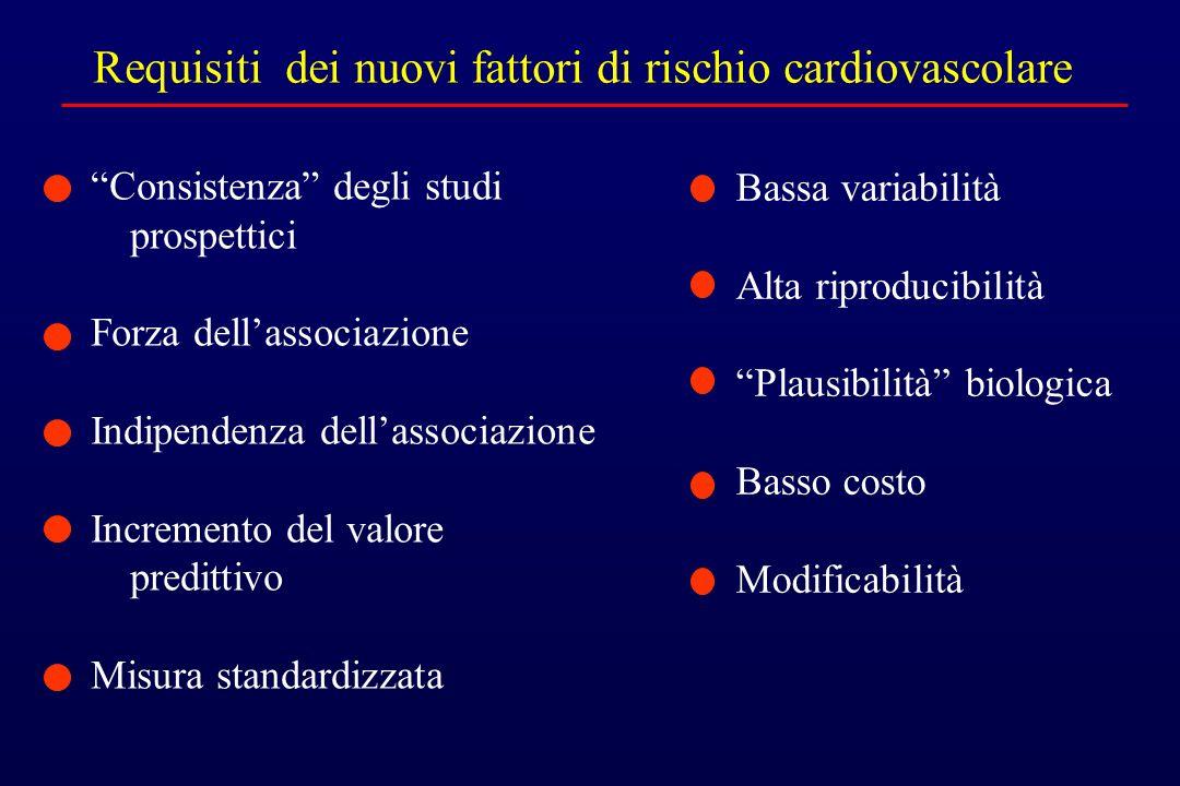 Requisiti dei nuovi fattori di rischio cardiovascolare Consistenza degli studi prospettici Forza dellassociazione Indipendenza dellassociazione Increm