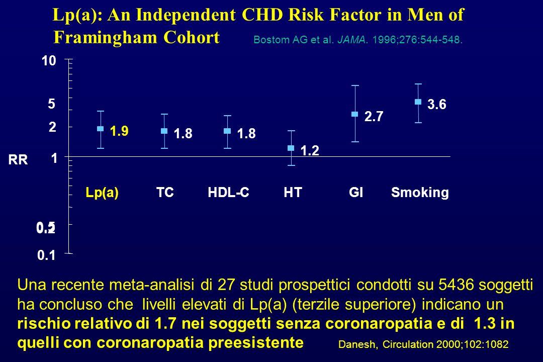 Lp (a) - Studi di intervento Programmi igienico-dietetici controllati e terapie farmacologiche con statine o fibrati non hanno modificato i livelli plasmatici di Lp(a) Contro : Nessun dato a favore di una riduzione di incidenza di eventi CV per riduzione dei livelli di Lp(a) Pro : la riduzione del Colesterolo LDL in soggetti con ipercolesterolemia e livelli di Lp(a) aumentati riduce il rischio aterogeno