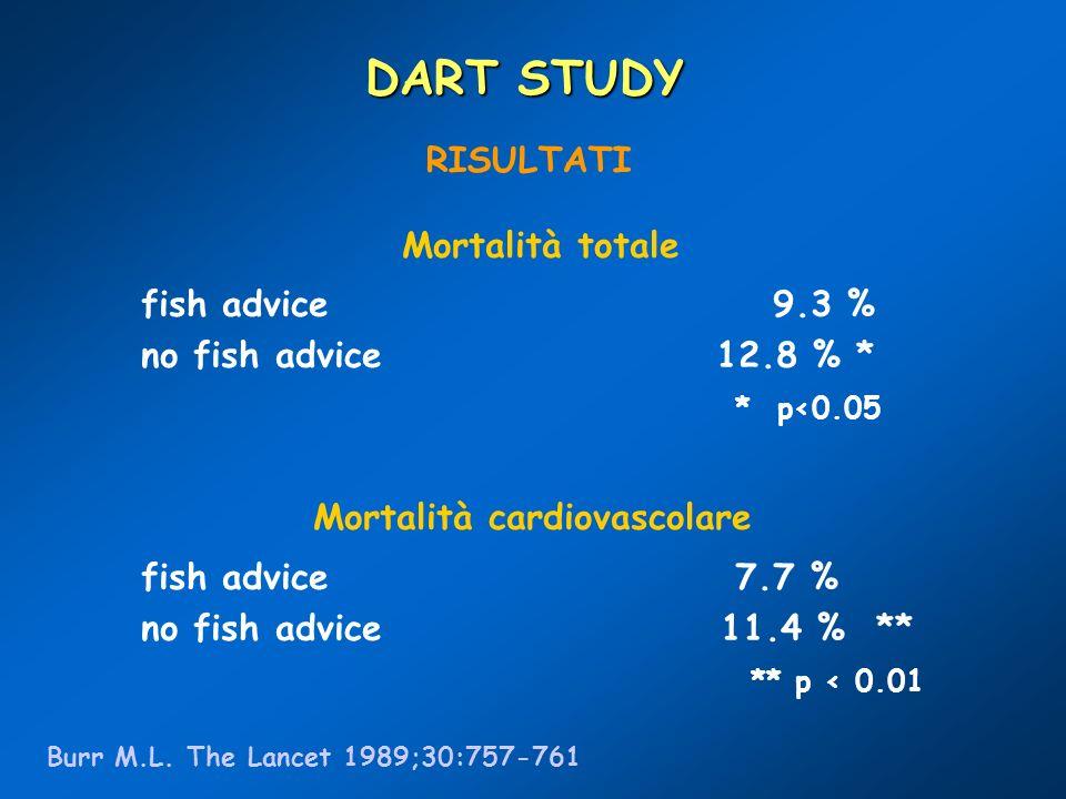 RISULTATI Mortalità totale fish advice 9.3 % no fish advice 12.8 % * * p<0.05 Mortalità cardiovascolare fish advice 7.7 % no fish advice 11.4 % ** **