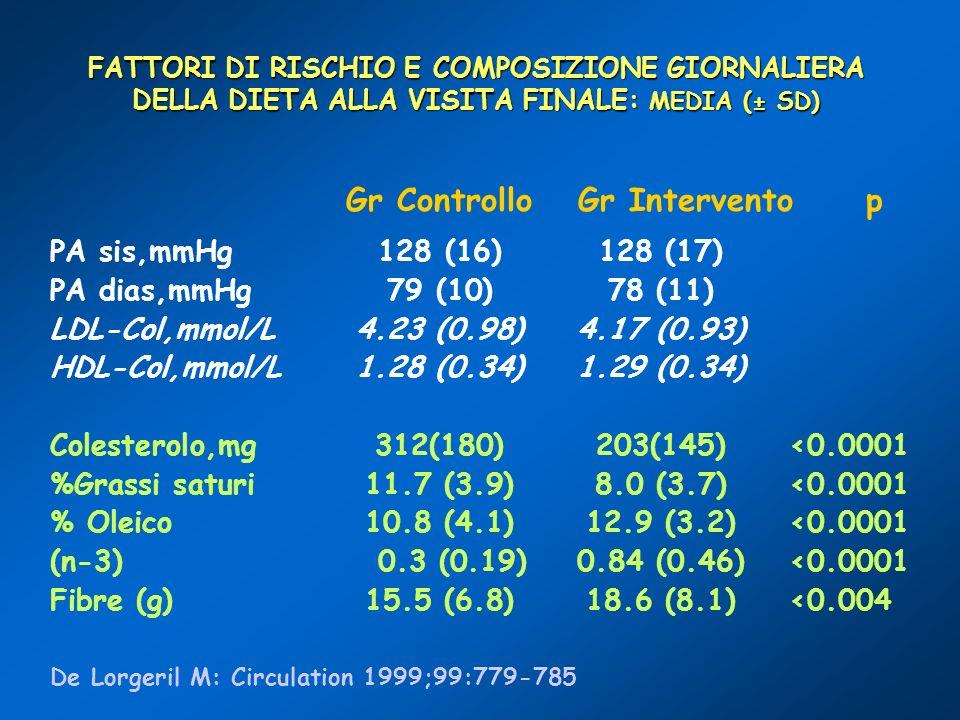 FATTORI DI RISCHIO E COMPOSIZIONE GIORNALIERA DELLA DIETA ALLA VISITA FINALE: MEDIA (± SD) PA sis,mmHg128 (16)128 (17) PA dias,mmHg79 (10)78 (11) LDL-