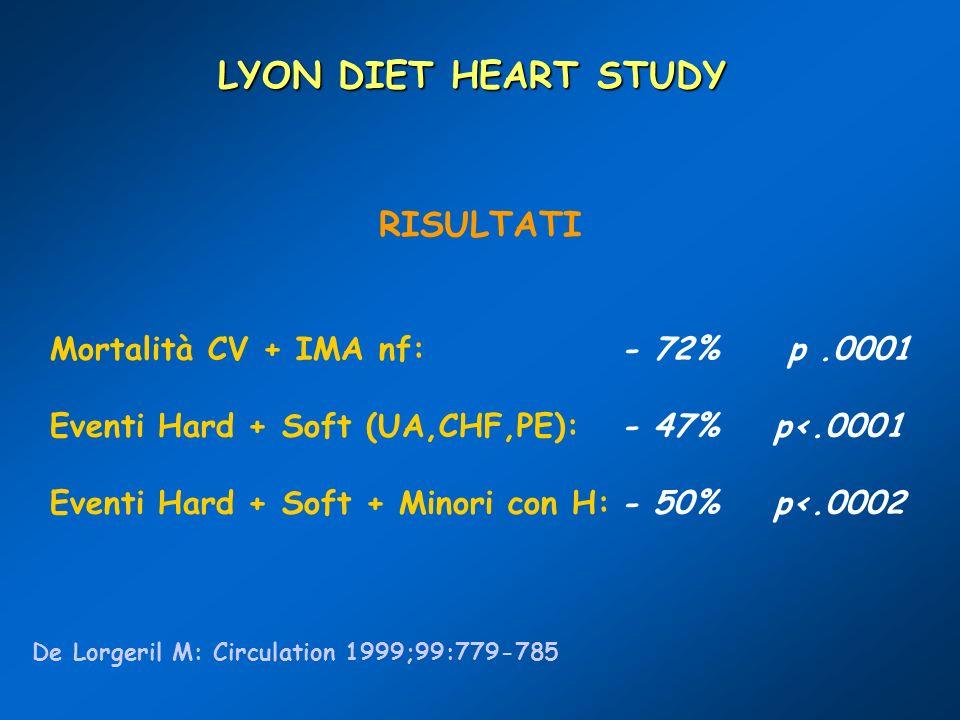 RISULTATI Mortalità CV + IMA nf:- 72% p.0001 Eventi Hard + Soft (UA,CHF,PE):- 47% p<.0001 Eventi Hard + Soft + Minori con H:- 50% p<.0002 LYON DIET HE