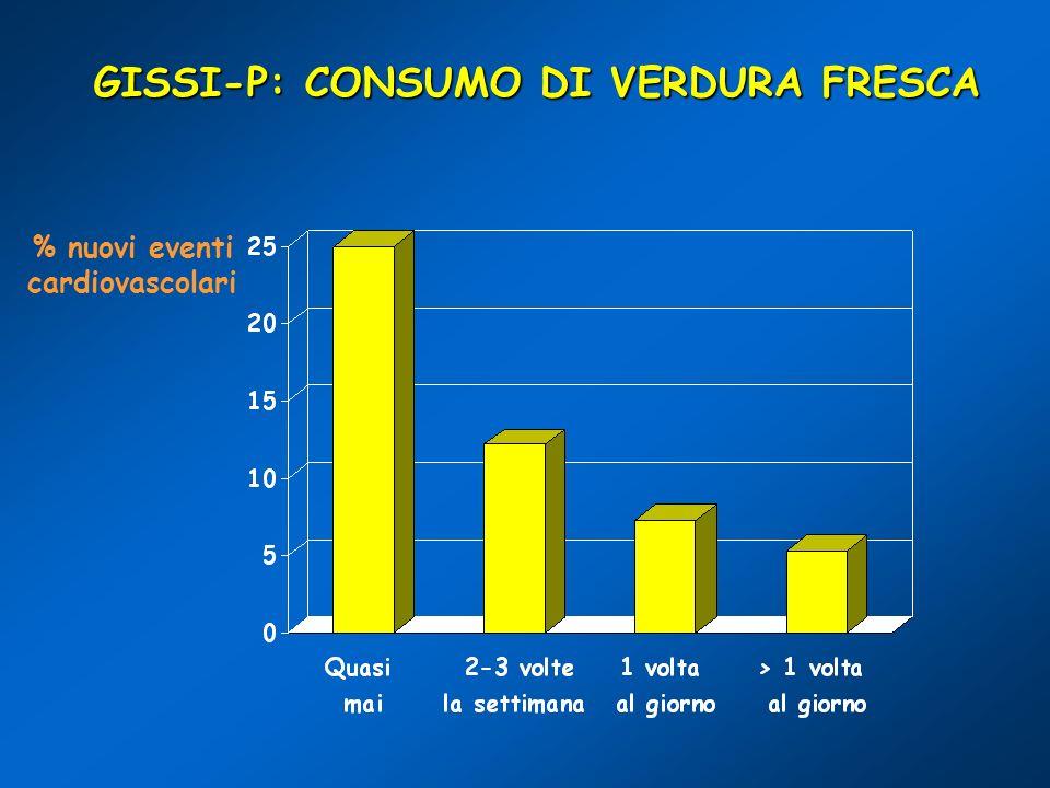 GISSI-P: CONSUMO DI VERDURA FRESCA % nuovi eventi cardiovascolari